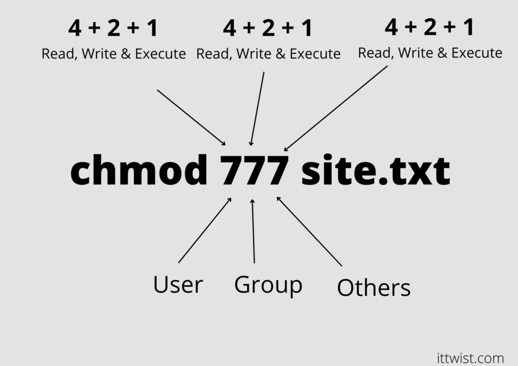 10 Linux Command that every developer should know - chmod